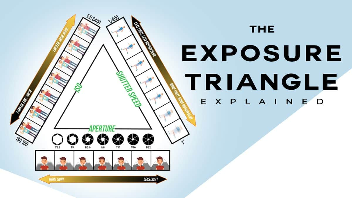 The Exposure Triangle- How It Works And Why It's Useful